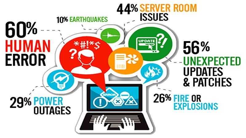 What is network disaster recovery plan?
